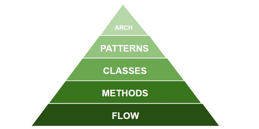 How Pyramid of Refactoring was disovered?