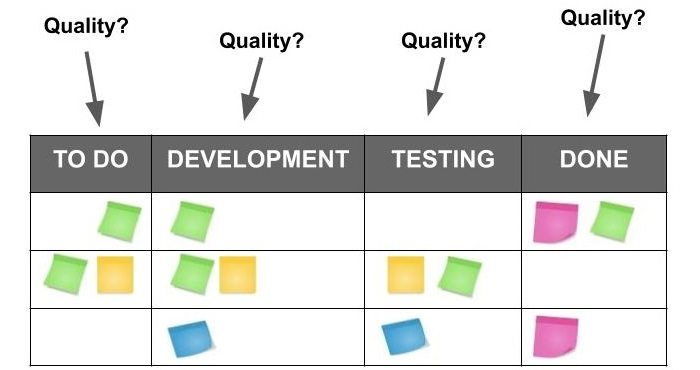 How to promote Clean Code within Scrum/Kanban process?